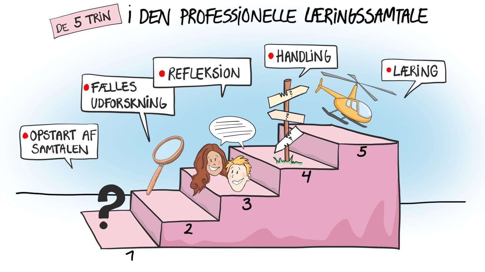 Den professionelle læringssamtale