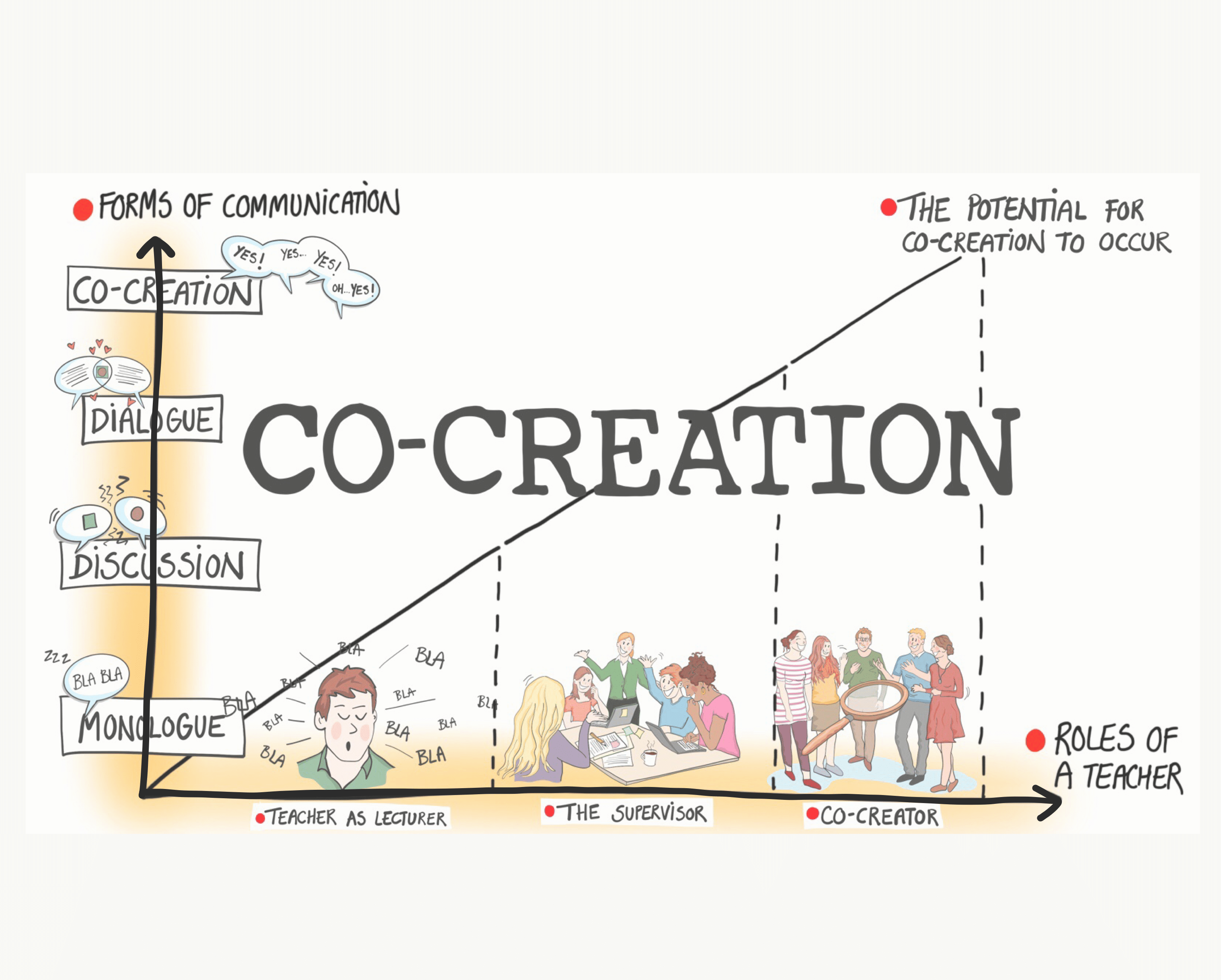 Co-creation i Læringsmiljøet