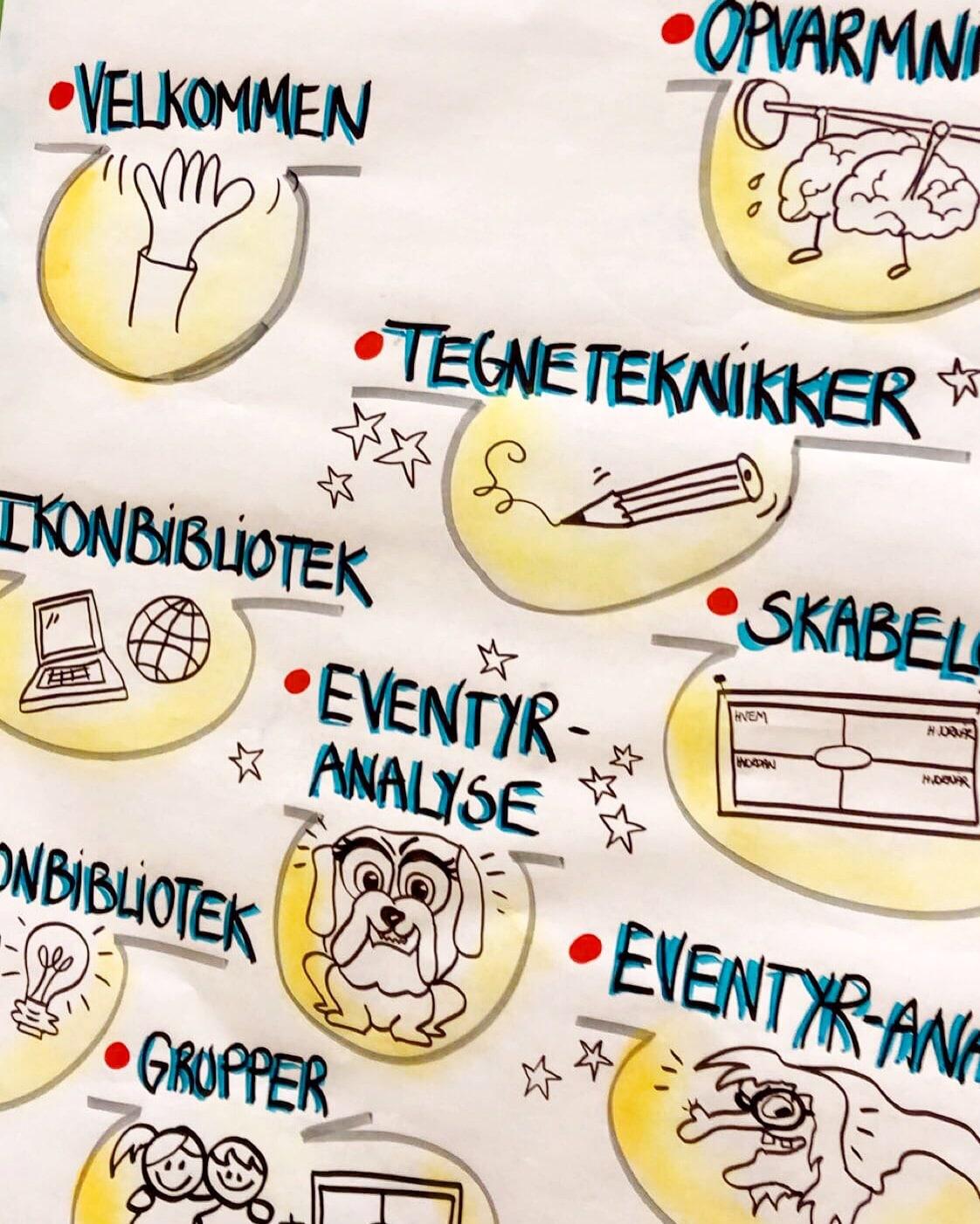 Ordblinde er på kursus i grafisk facilitering, hvor de lærer at tegne, opbygge skabeloner og lave notat-teknik...sammen med Tegnestuen helleforhelle.