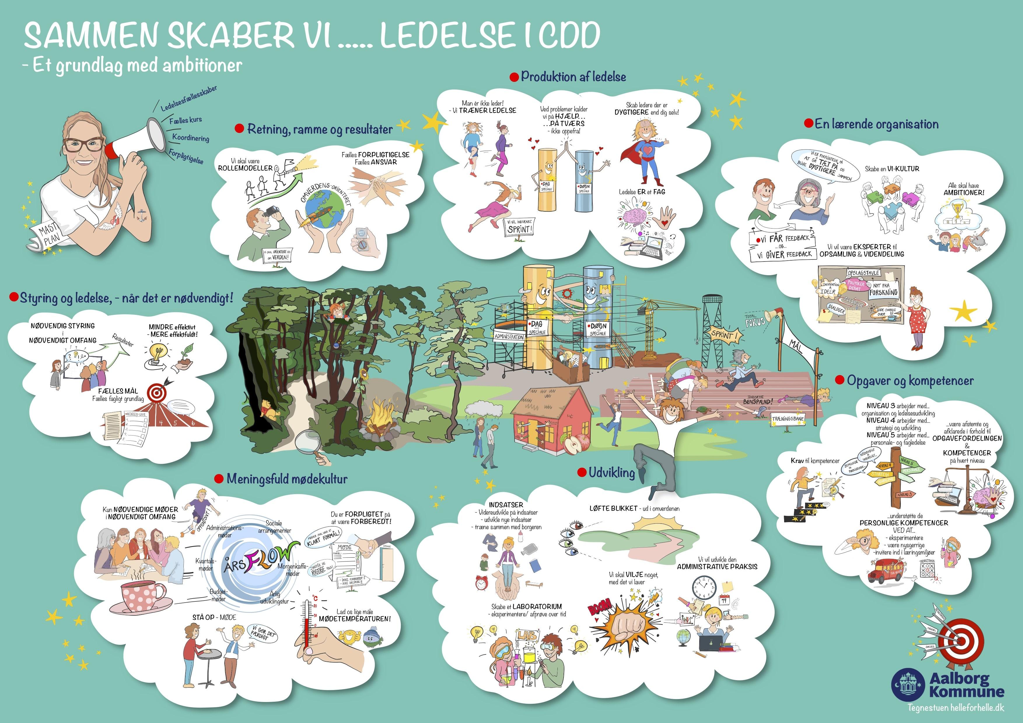 Center for Dag - og Døgnspecialer har fået visualiseret deres Masterplan af tegnestuen helleforhelle. Et ledelsesgrundlag med ambitioner