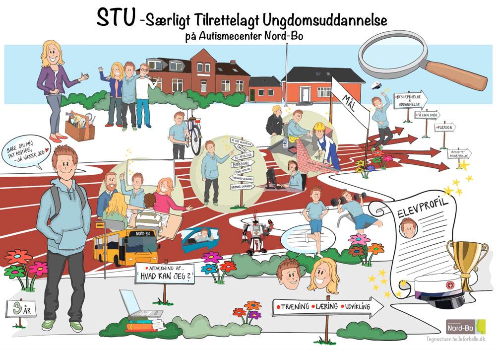 STU – En Særlig Tilrettelagt Ungdomsuddannelse